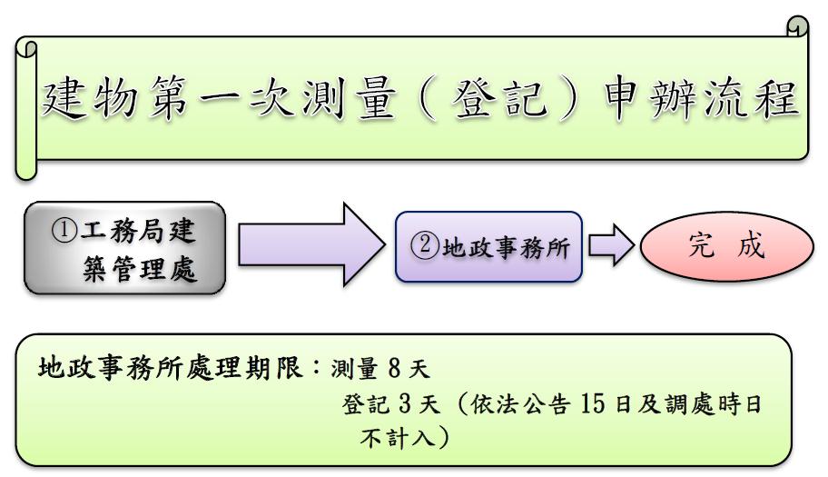 建物第一次測量(登記)申辦流程:(1)工務局建築管理處 > (2)地政事務所 > 完成,地政事務所處理期限:測量8天、登記3天(依法公告15日及調處時日不計入)